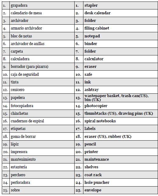 Around The Office En La Oficina Spanish Vocabulary